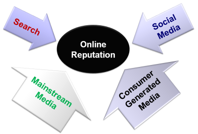 Useful tips for managing your online reputation