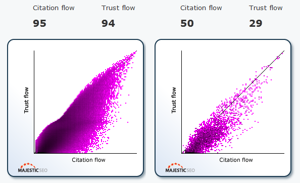 Page Rank Verification Or Flow Metrics? Should We Get Ready For A New SEO Era?